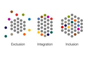 Inclusion graphic from https://www.centreforwelfarereform.org/library/graphics-diagrams/graphic-from-exclusion-to-inclusion.html